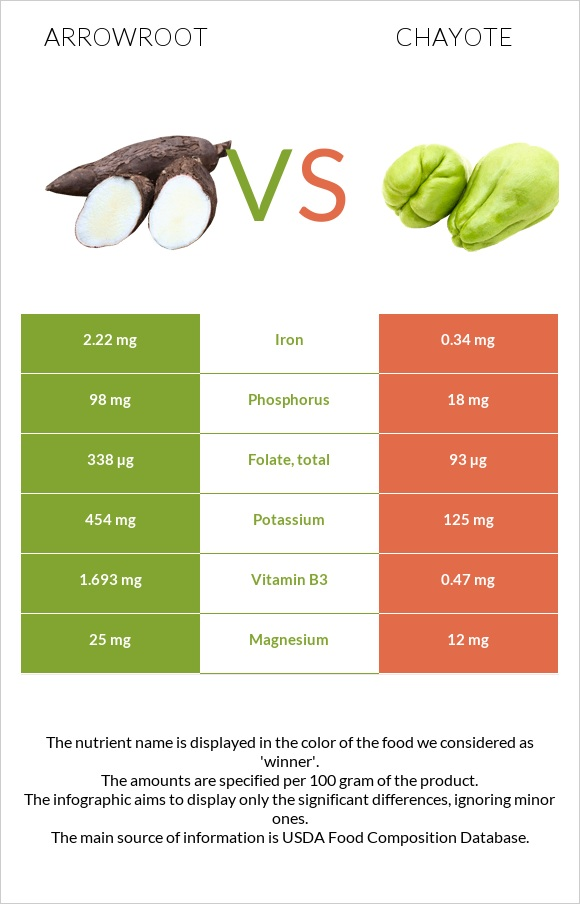 Arrowroot vs Chayote infographic