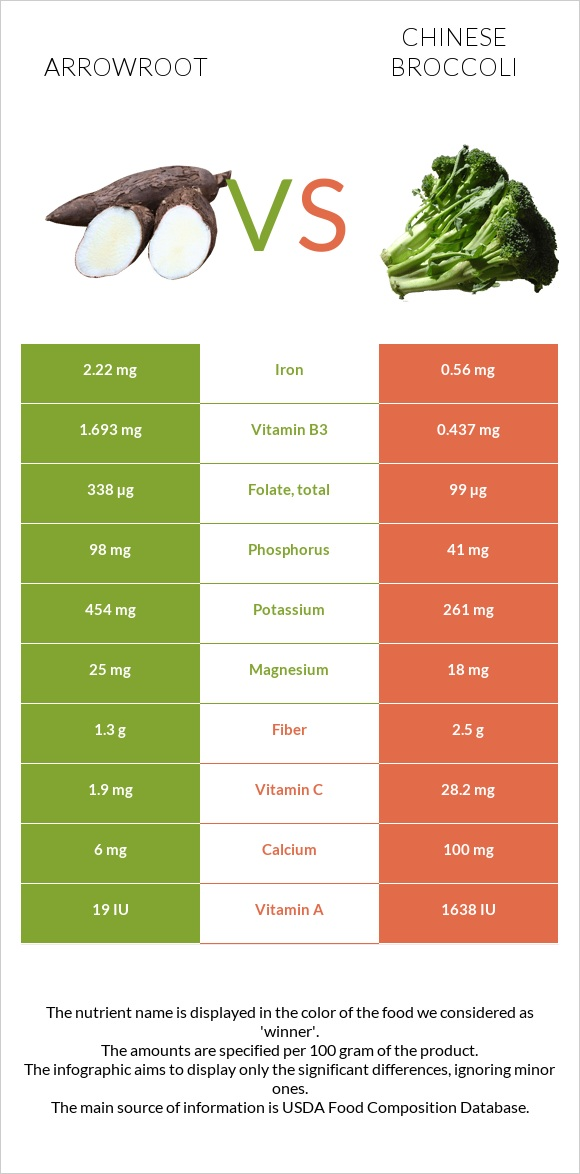 Arrowroot vs Chinese broccoli infographic