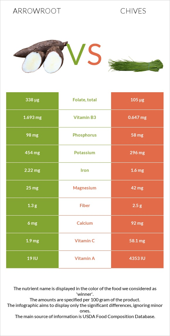 Arrowroot vs Chives infographic