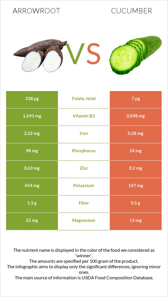 Arrowroot vs Cucumber infographic