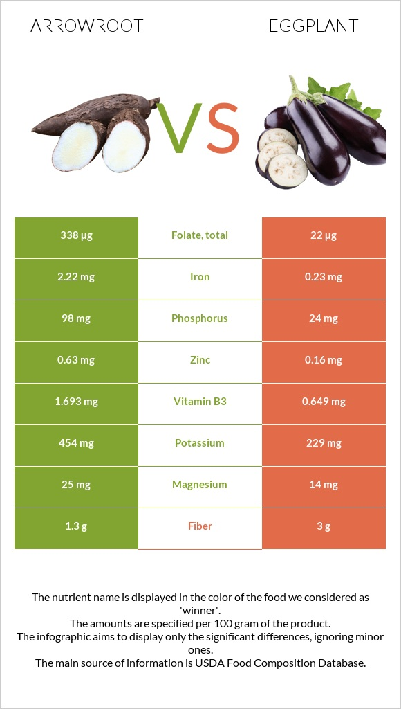 Arrowroot vs Eggplant infographic