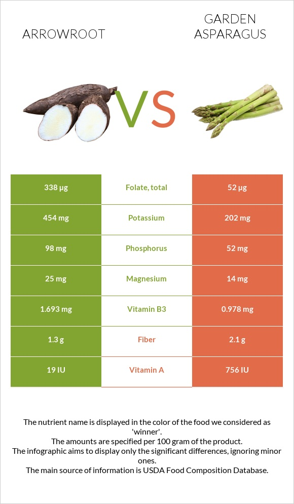 Arrowroot vs Garden asparagus infographic