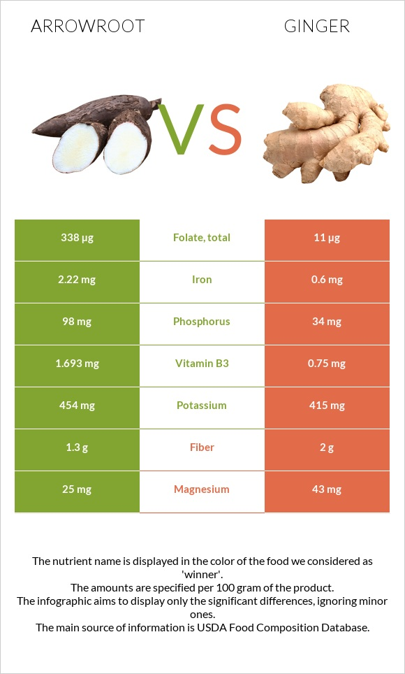 Arrowroot vs Ginger infographic