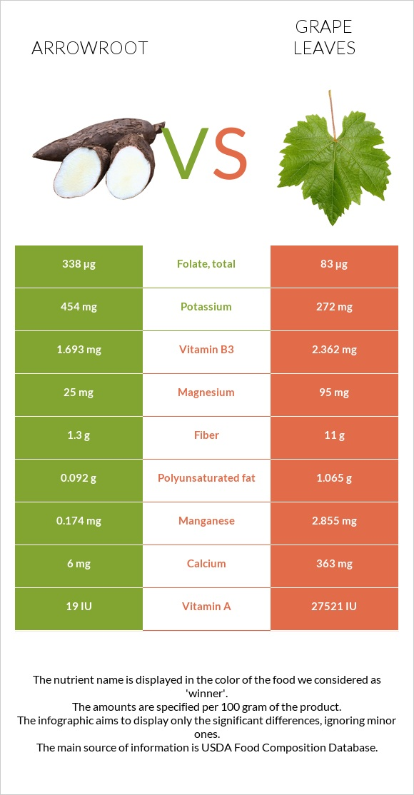 Arrowroot vs Grape leaves infographic