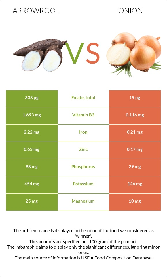 Arrowroot vs Onion infographic