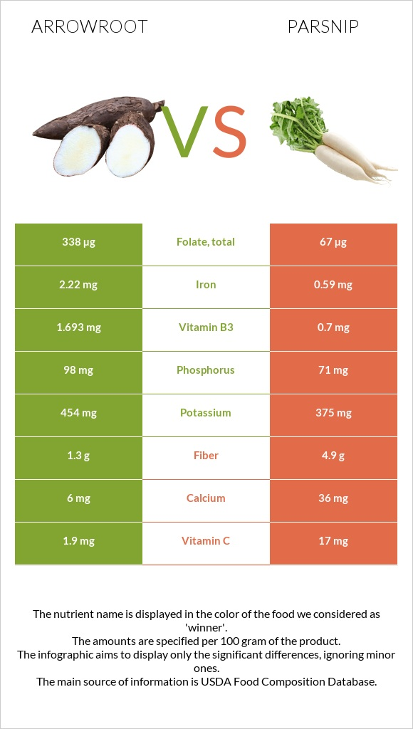 Arrowroot vs Parsnip infographic