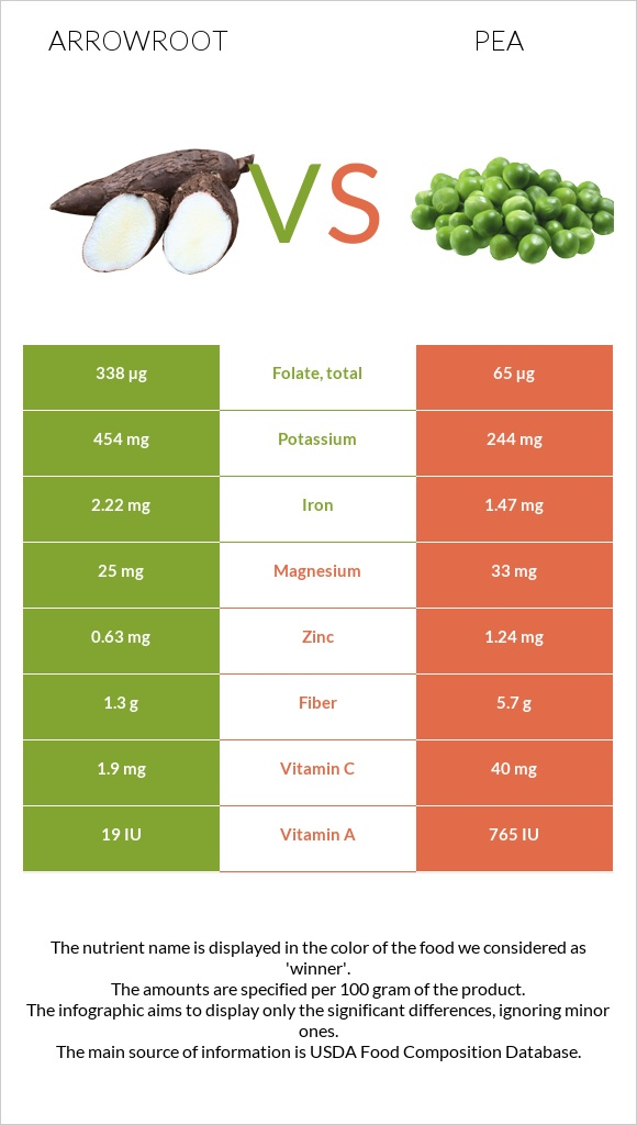 Arrowroot vs Pea infographic