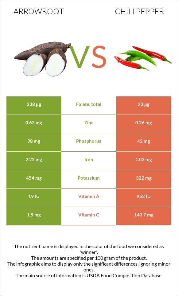 Arrowroot vs Chili pepper infographic
