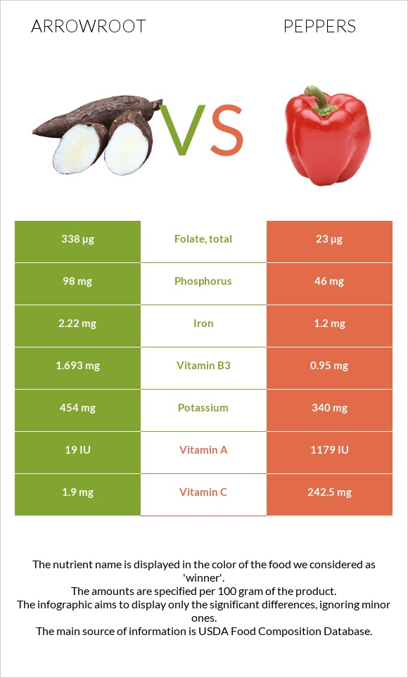 Arrowroot vs Peppers infographic