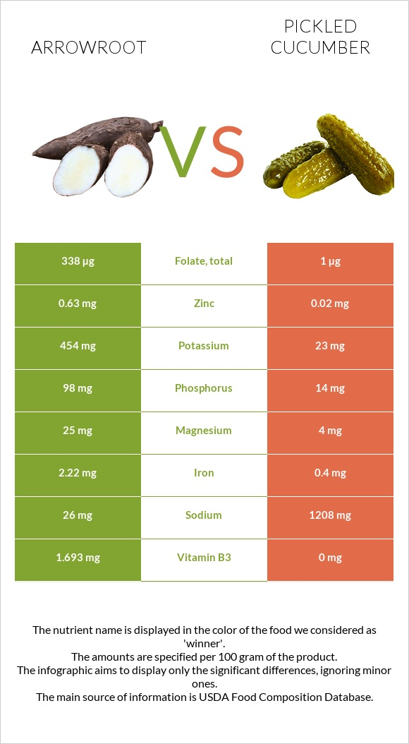 Arrowroot vs Pickled cucumber infographic