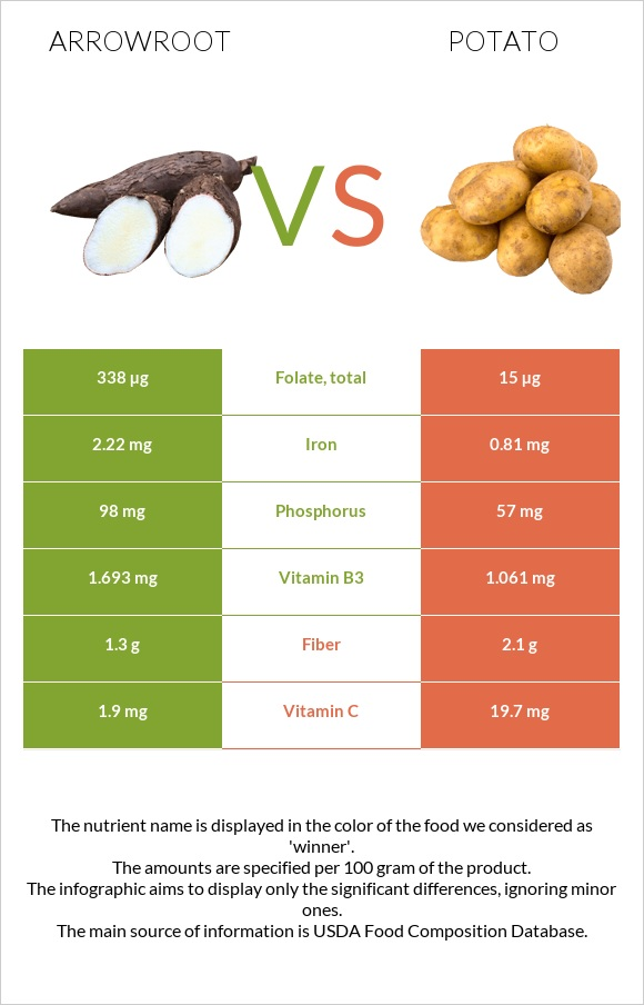 Arrowroot vs Potato infographic
