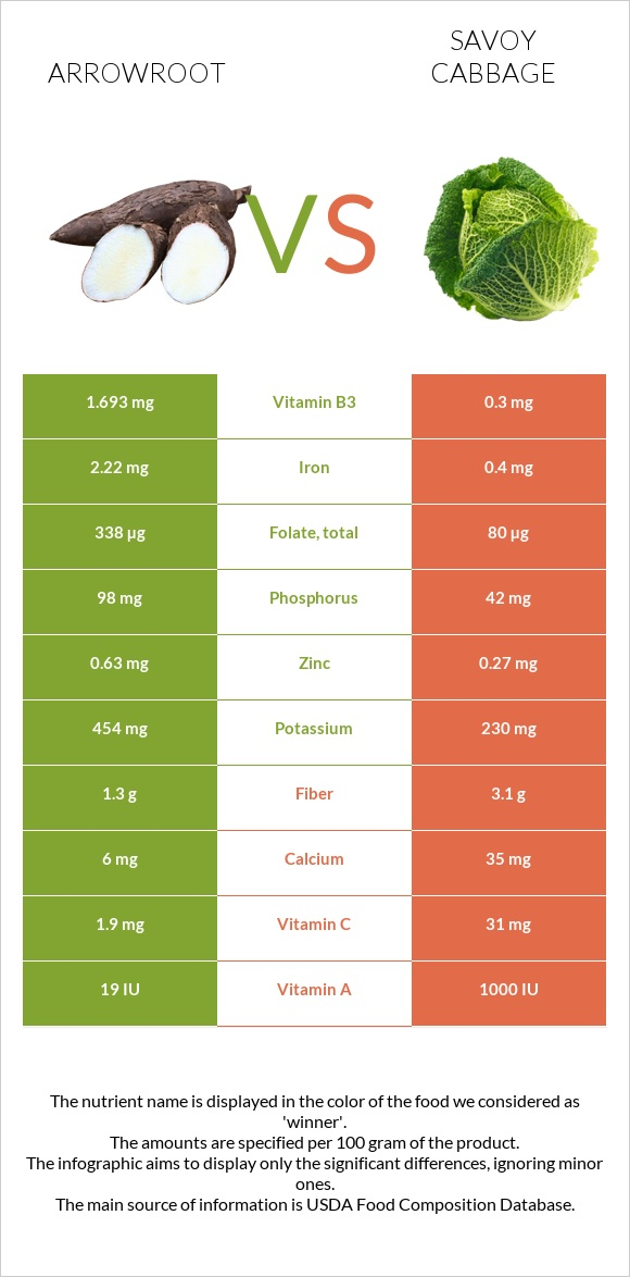 Arrowroot vs Savoy cabbage infographic