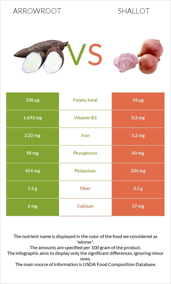 Arrowroot vs Shallot infographic