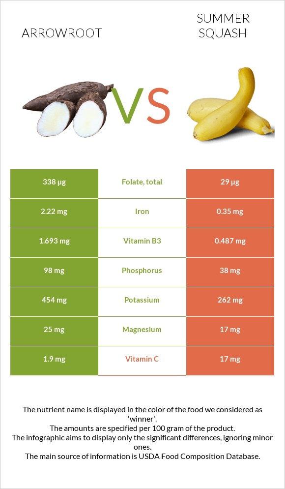 Arrowroot vs Summer squash infographic