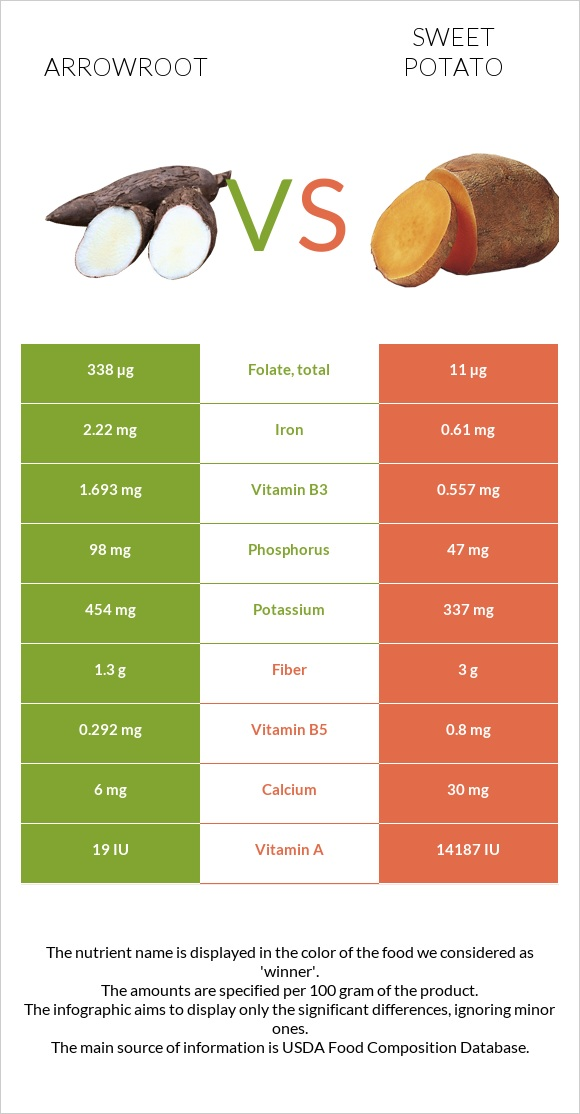 Arrowroot vs Sweet potato infographic