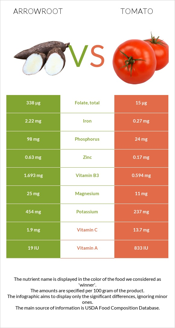 Arrowroot vs Tomato infographic