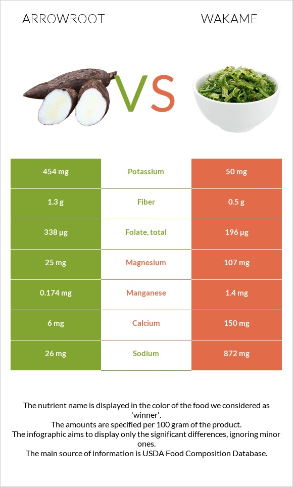 Arrowroot vs Wakame infographic