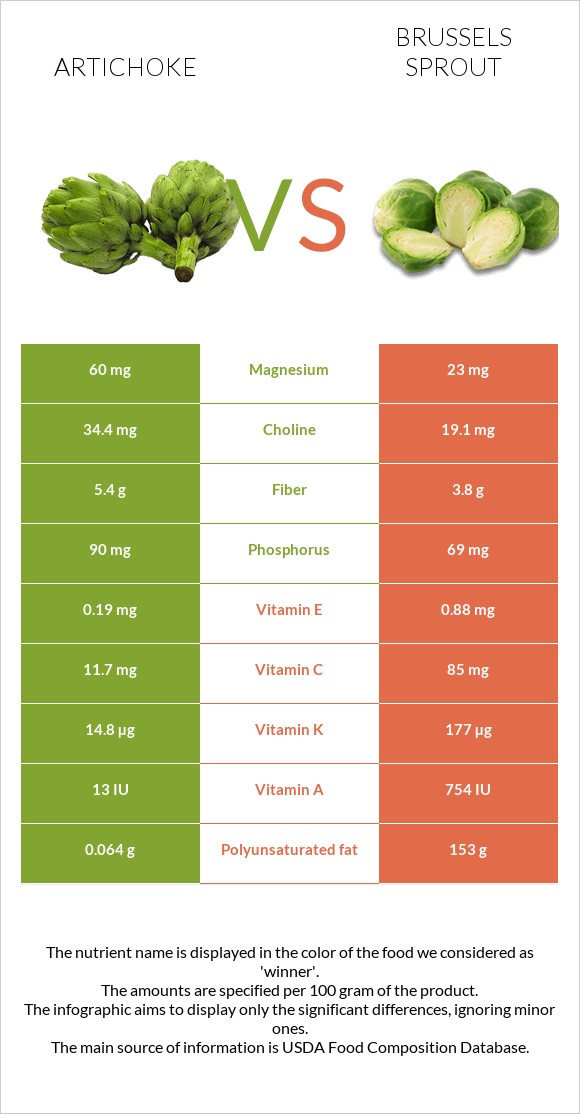 Artichoke vs Brussels sprout infographic