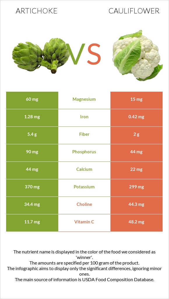 Artichoke vs Cauliflower infographic
