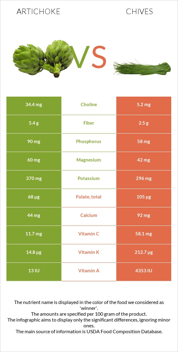 Artichoke vs Chives infographic