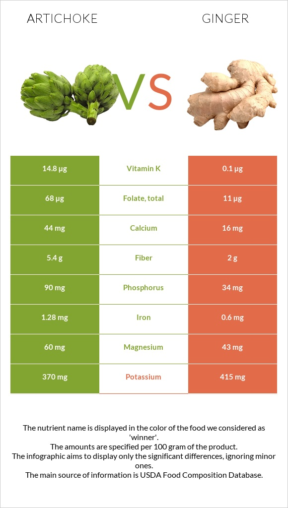 Artichoke vs Ginger infographic