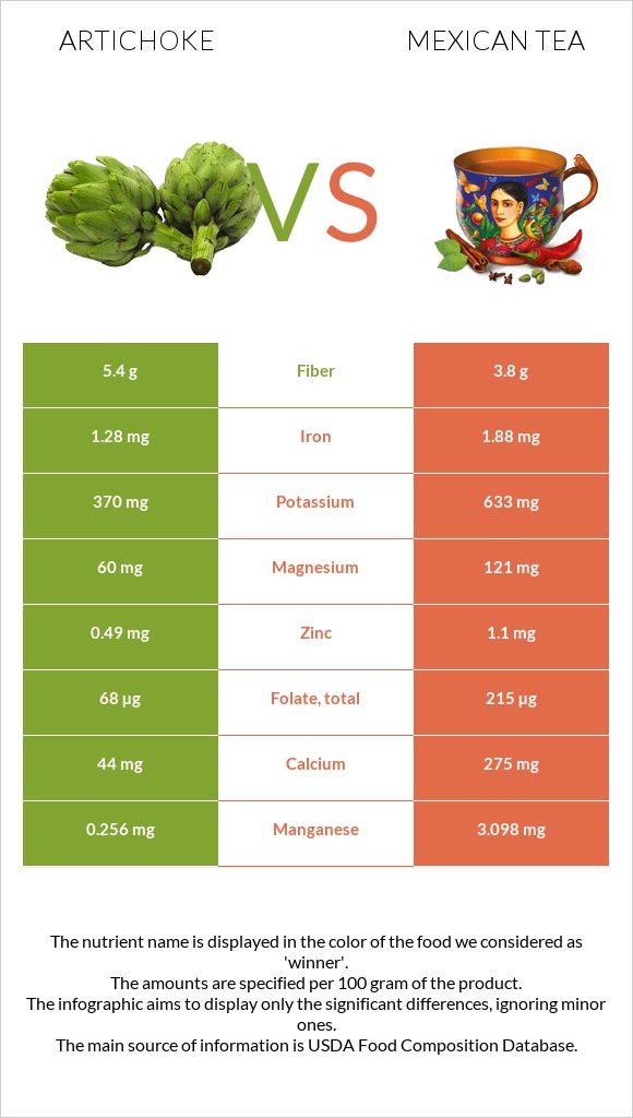 Artichoke vs Mexican tea infographic