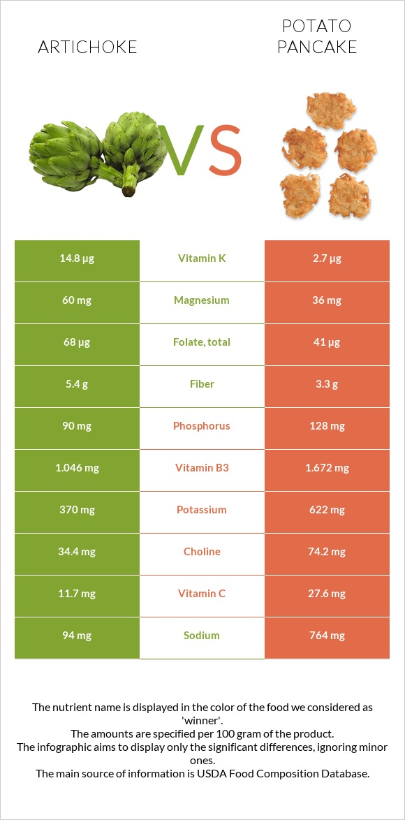 Artichoke vs Potato pancake infographic