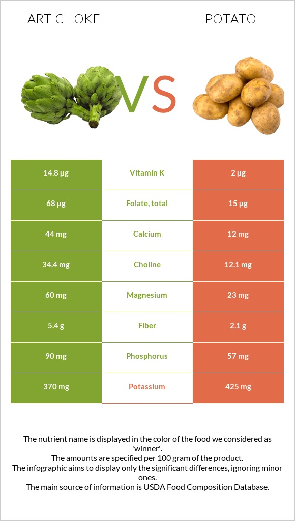 Artichoke vs Potato infographic