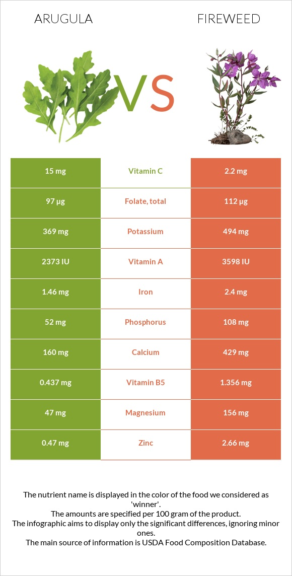Arugula vs Fireweed infographic