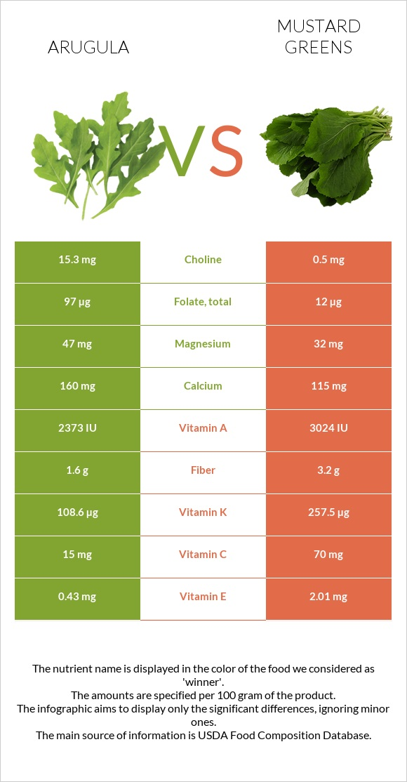 Arugula vs Mustard Greens infographic