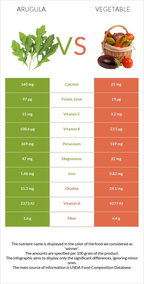 Arugula vs Vegetable infographic