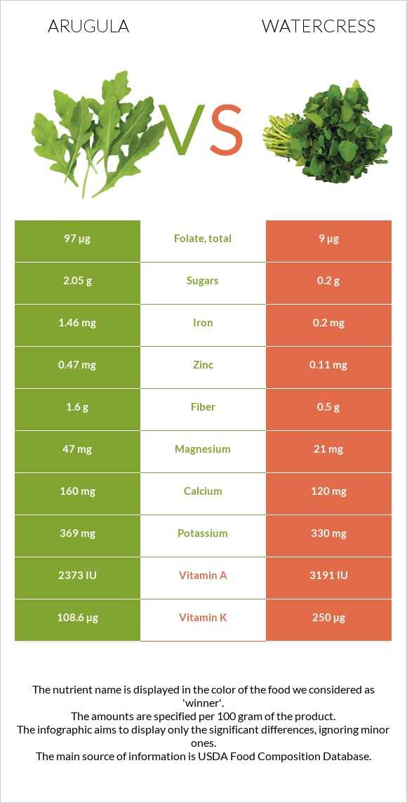 Arugula vs Watercress infographic