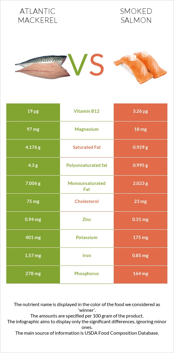 Atlantic mackerel vs Smoked salmon infographic