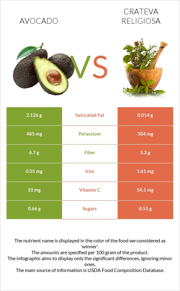 Avocado vs Crateva religiosa infographic