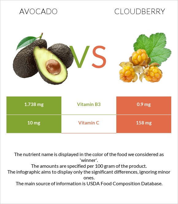 Avocado vs Cloudberry infographic
