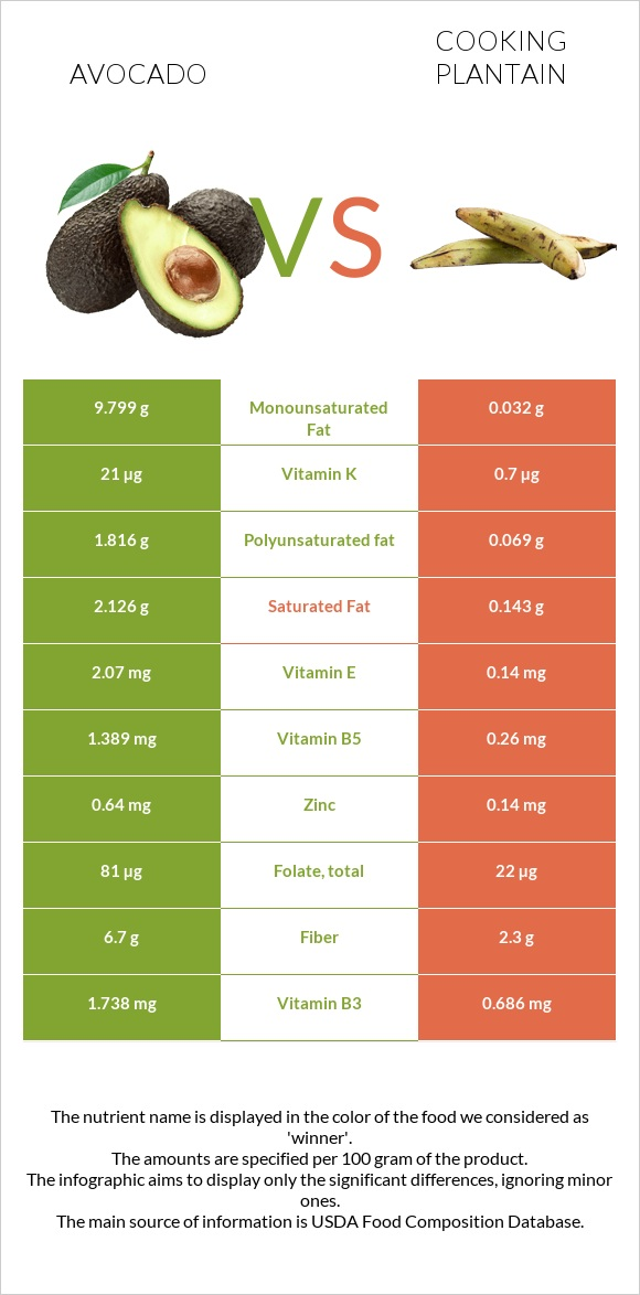 Avocado vs Cooking plantain infographic