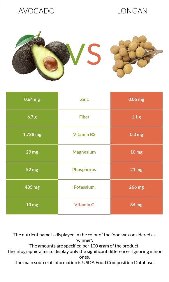Avocado vs Longan infographic