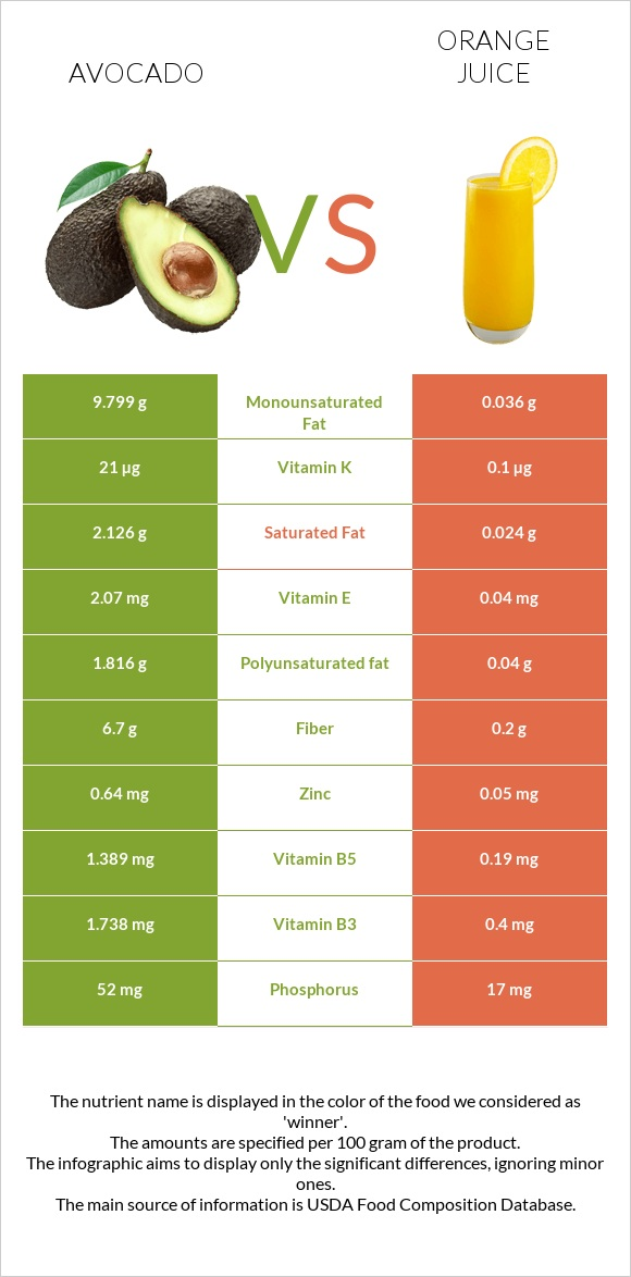 Avocado vs Orange juice infographic
