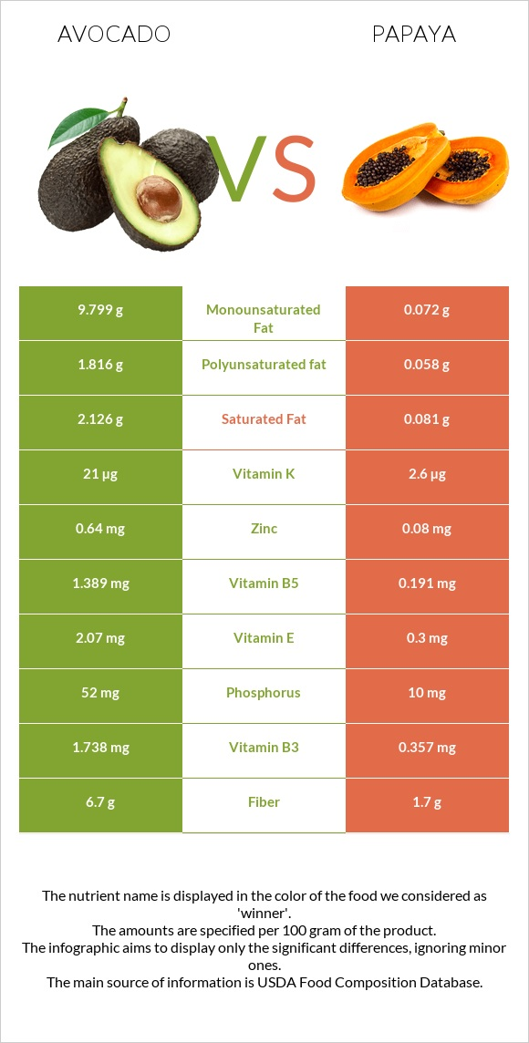 Avocado vs Papaya infographic