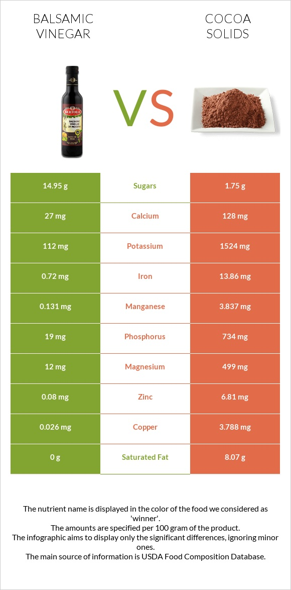 Balsamic vinegar vs Cocoa solids infographic