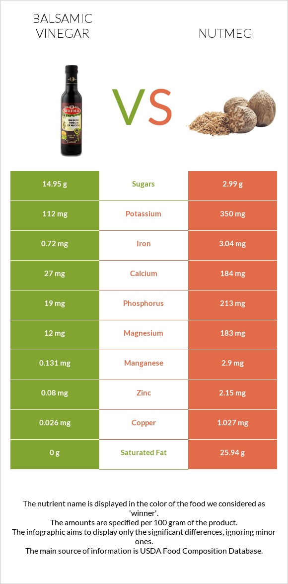 Balsamic vinegar vs Nutmeg infographic
