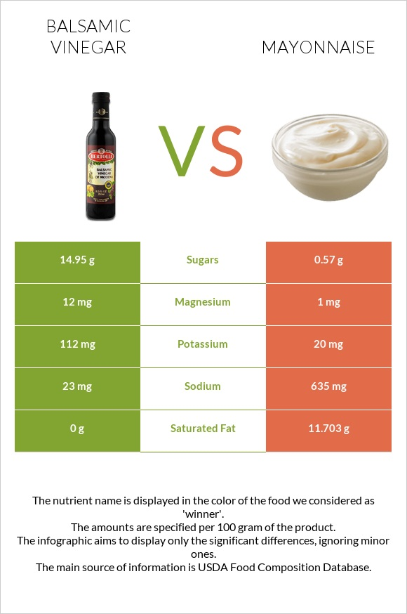Balsamic vinegar vs Mayonnaise infographic