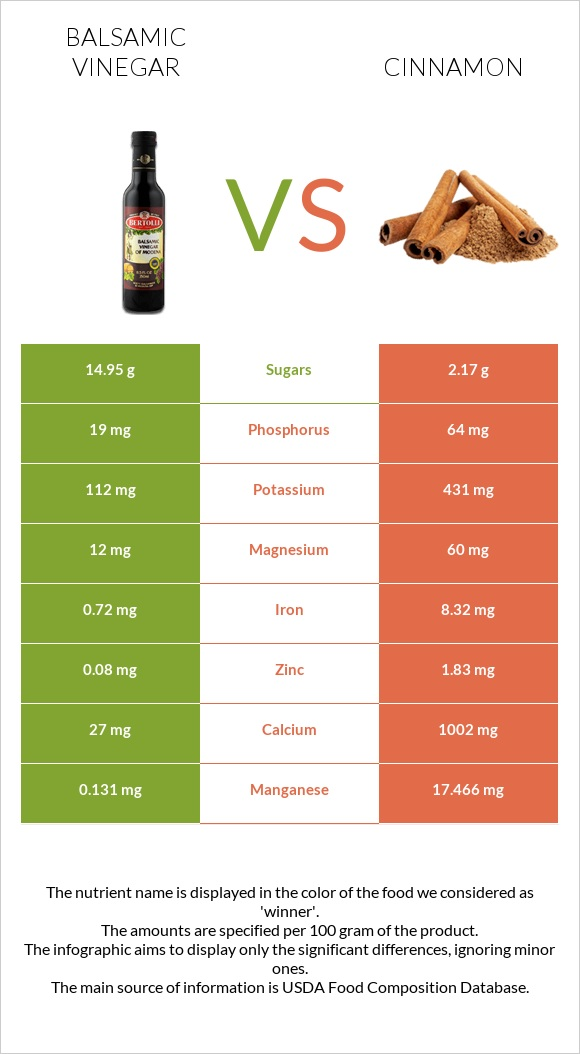 Balsamic vinegar vs Cinnamon infographic