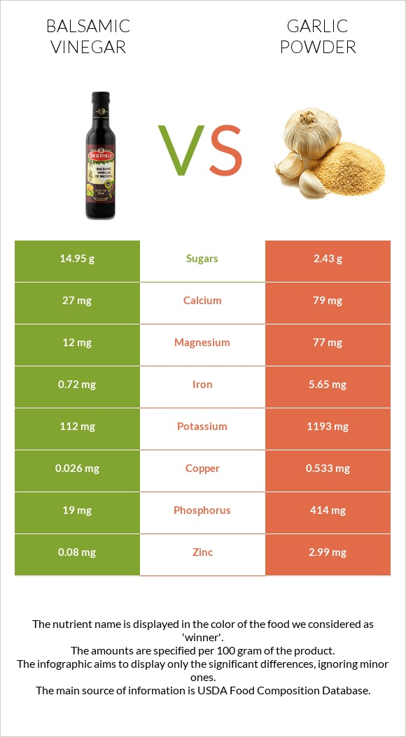 Balsamic vinegar vs Garlic powder infographic
