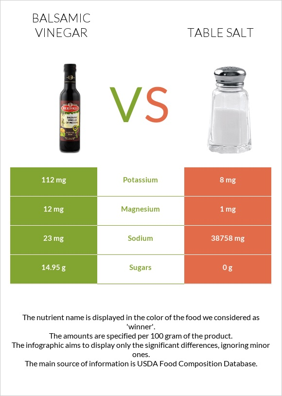 Balsamic vinegar vs Table salt infographic