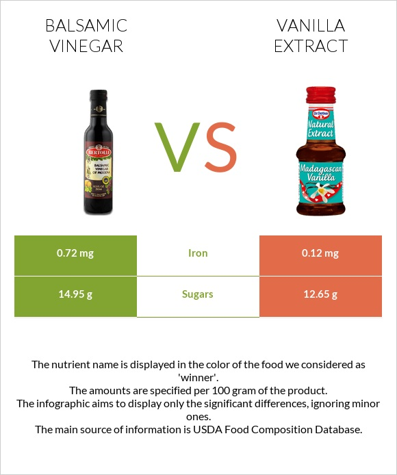 Balsamic vinegar vs Vanilla extract infographic