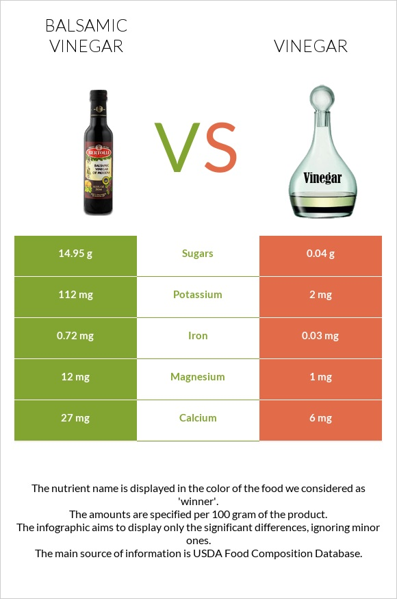 Balsamic vinegar vs Vinegar infographic