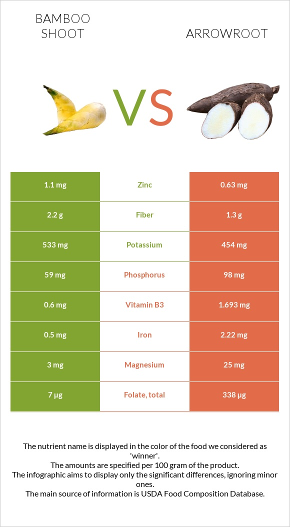 Bamboo shoot vs Arrowroot infographic