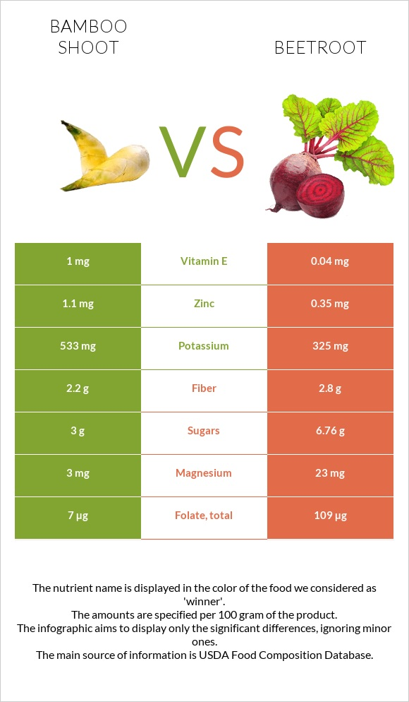 Bamboo shoot vs Beetroot infographic
