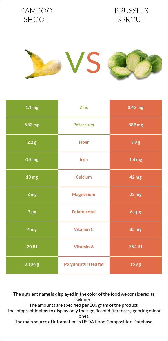 Bamboo shoot vs Brussels sprout infographic